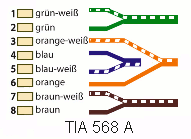 Netzwerkkabel Belegung nach TIA 568 A