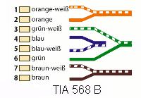 IT EDV Netzwerk Belegung nach TIA 568 B